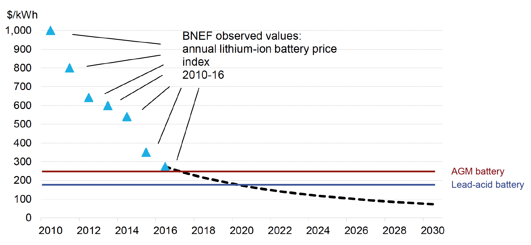 lithium replacement battery growth